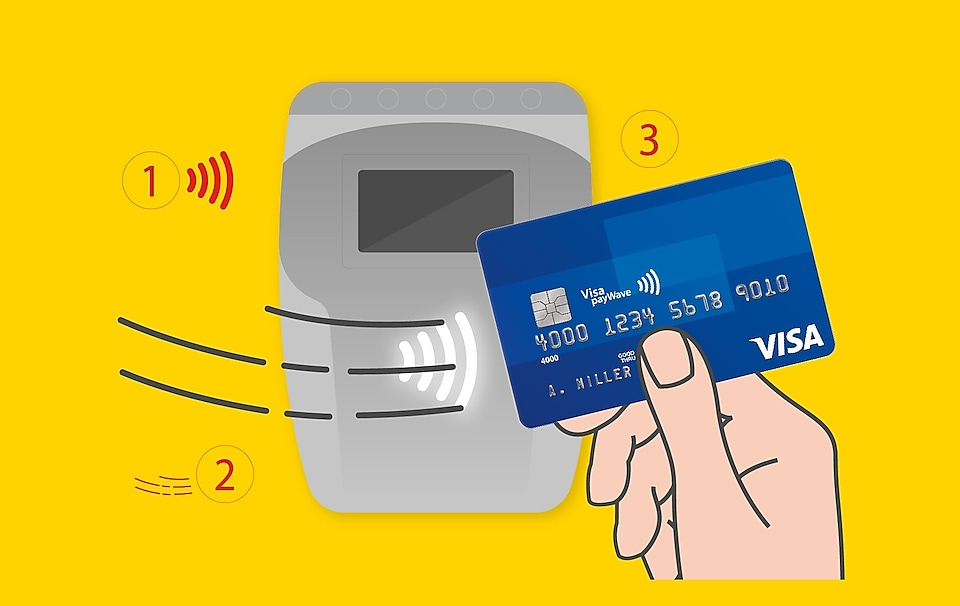 Get out your contactless enabled card, waver close to contqactless terminal, Payment will go through