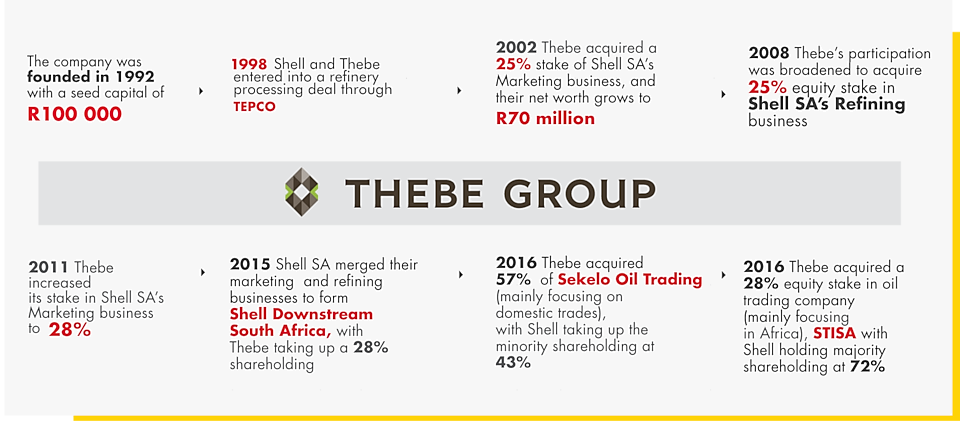 a diagram showing the timeline depicting Thebe and Shell's journey together.